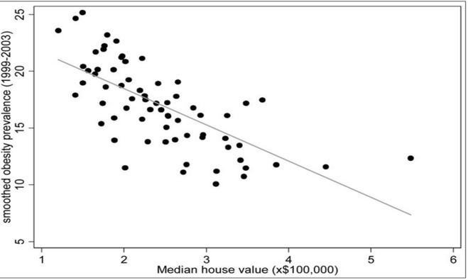 Obesity and house values