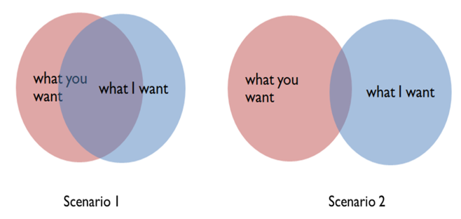 Two hypothetical scenarios of overlapping/diverging interests.