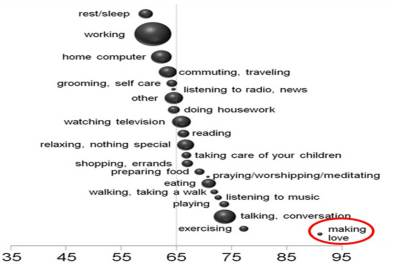 Happiness by activity. Dashed line indicates average happiness, and size of the circle indicates the frequency of occurrence (from Killingsworth and Gilbert, 2010).