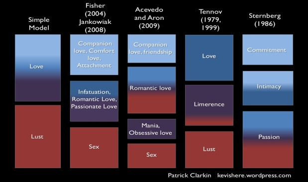 Part 15: Humans Are (Blank)-ogamous: Lessons from Models of Sex and Love