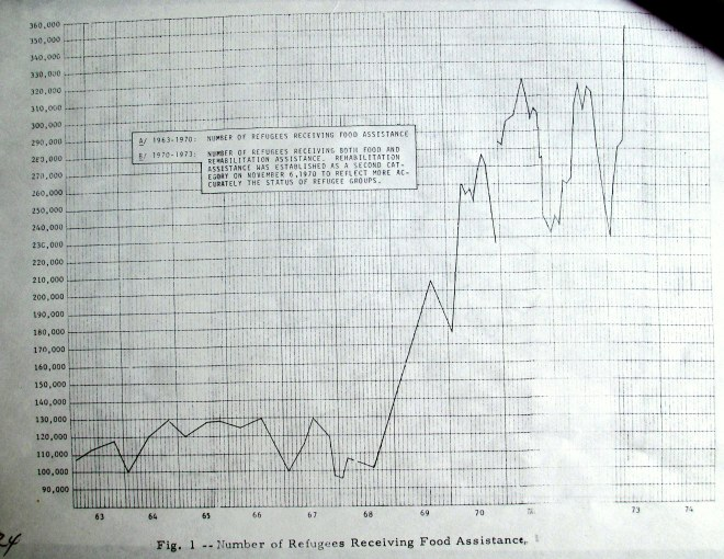 Number of refugees receiving food. Source: USAID 1973.