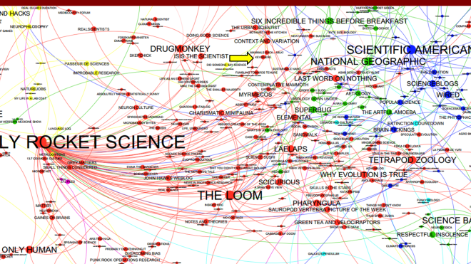A family of science blogs. The yellow arrow points to this site. (Source)