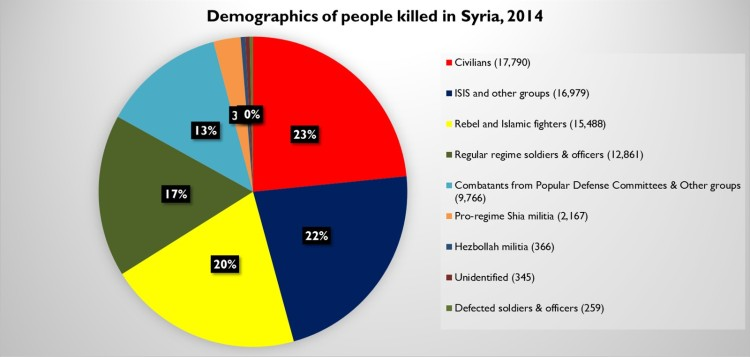 Syria casualties