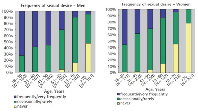 Frequency of sexual desire by age and gender in a sample of German adults (Beutel et al 2008)