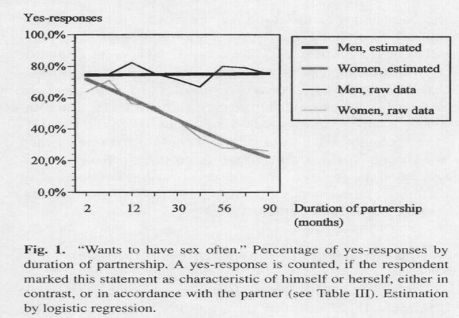 Sexual desire over time (Klusmann, 2002)