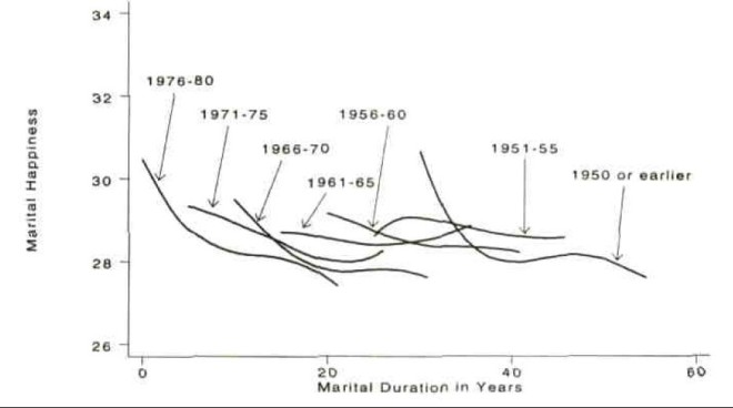 Marital happiness in longitudinal samples. The argument is that the U-shaped curve seen in a previous graph is a statistical byproduct of a cross-sectional study design , from VanLaningham et al 2001.