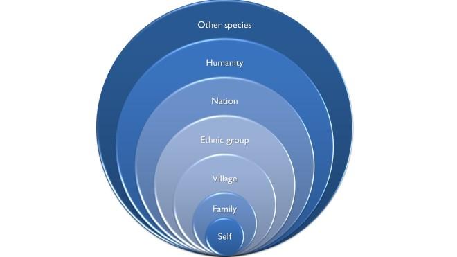 moral circles