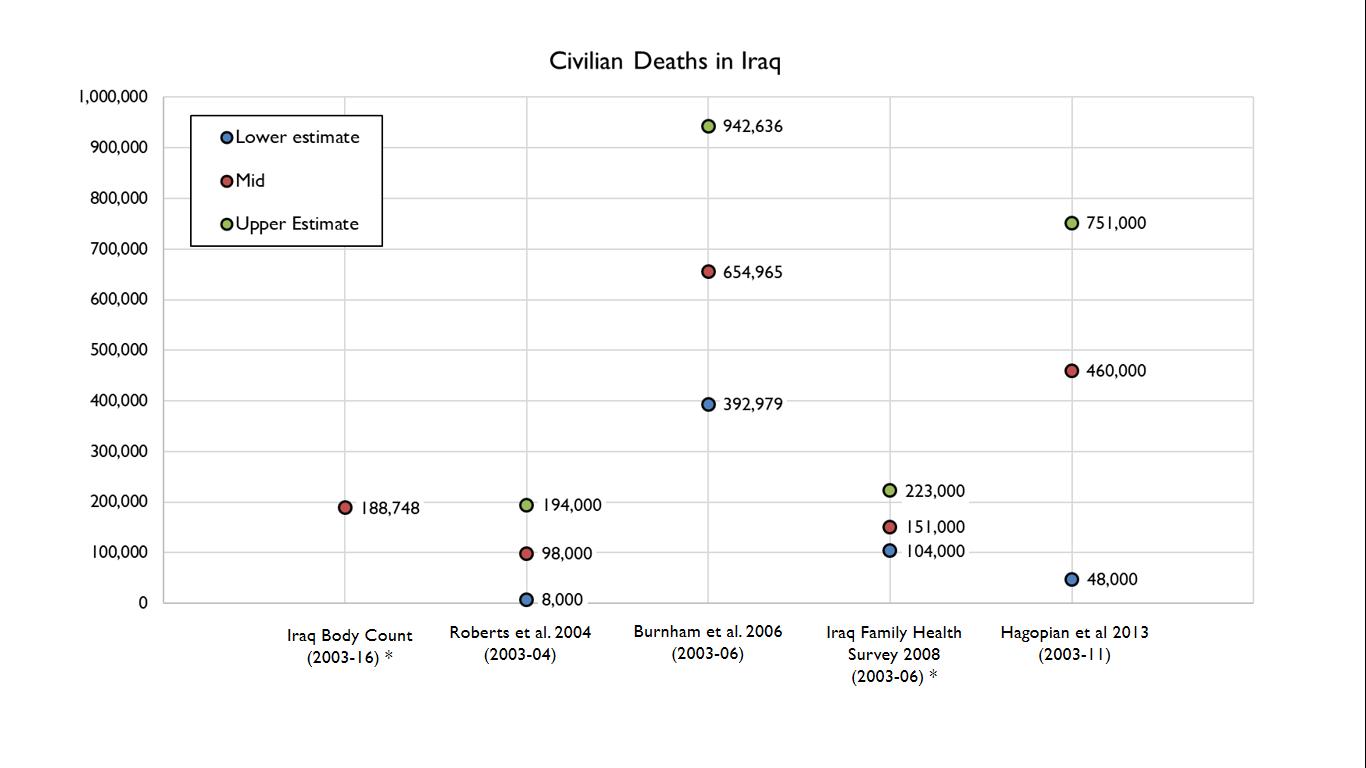 Iraq Deaths
